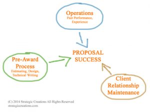 proposal-success-graphic